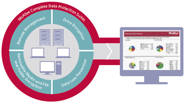 McAfee Complete Data Protection Suites