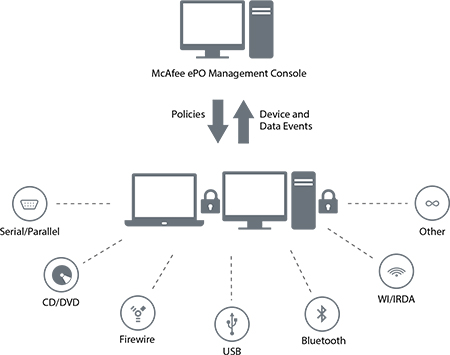 McAfee Device Control   WebSecurityWorks com