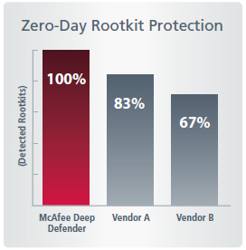 McAfee Complete Endpoint Protection — Enterprise