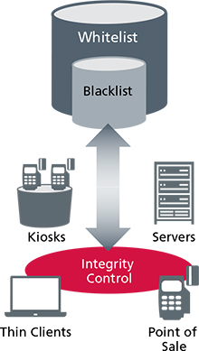 McAfee Integrity Control extends a layer of protection to fixedfunction devices