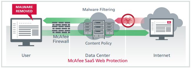 McAfee SaaS Web Protection web request flow.