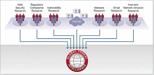 McAfee Global Threat Intelligence integrates real-time threat information across the six major threat vectors.